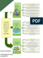 Relación Salidas de Campo Con Geografía Humana, Física y Económica.