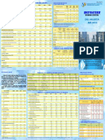 Indikator Makro Ekonomi DKI Jakarta