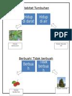 Habitat Tumbuhan