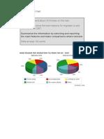 Pie Chart IELTS
