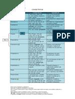 Conectivos para Concurso CESPEee.pdf