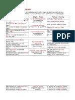 Adjetivos - graus (règles)