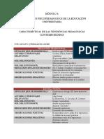 CARACTERÍSTICAS DE LAS TENDENCIAS PEDAGÓGICAS CONTEMPORÁNEAS.pdf