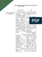 Cuadro Comparativo Entre Dos Empresas Una Colombia de Logística y Una Empresa de Logística Mundial