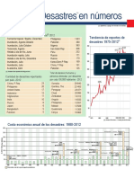 Desastres en Números 2012