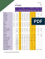 20111210 Summary_forecast 2012 Dec-11