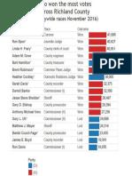 Richland Votes Won.jpg