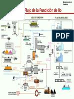 Diagrama de Flujo Fundicion Ilo en Español