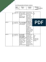 Tableau de Documentation Des Données Analysées