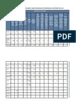 Lista de Los Mercados Proveedores Para Un Producto Importado Por Perú en 2015