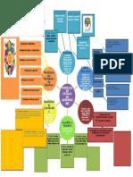 Mapa Mental Modelos de Estilo de Aprendizaje