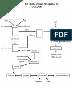 Proceso de Producción de Jabón