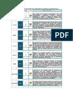 Listado de Método de Evaluacion Ergonómica a Explicar Como Se Emplea