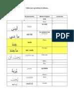 Tablas Aprendizaje Idiomas