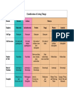 Notes - Classification of Living Things Table