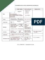NEXOS O CONJUNCIONES SUBORDINANTES LATINAS. SUBORDINADAS  ADVERBIALES.pdf