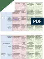 Tabla comparativa de obligaciones civiles en el Estado de Quintana Roo.