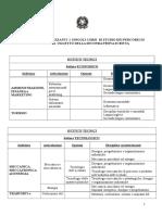 Materie di indirizzo tecnici e professionali