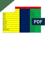 factores gravimétricos