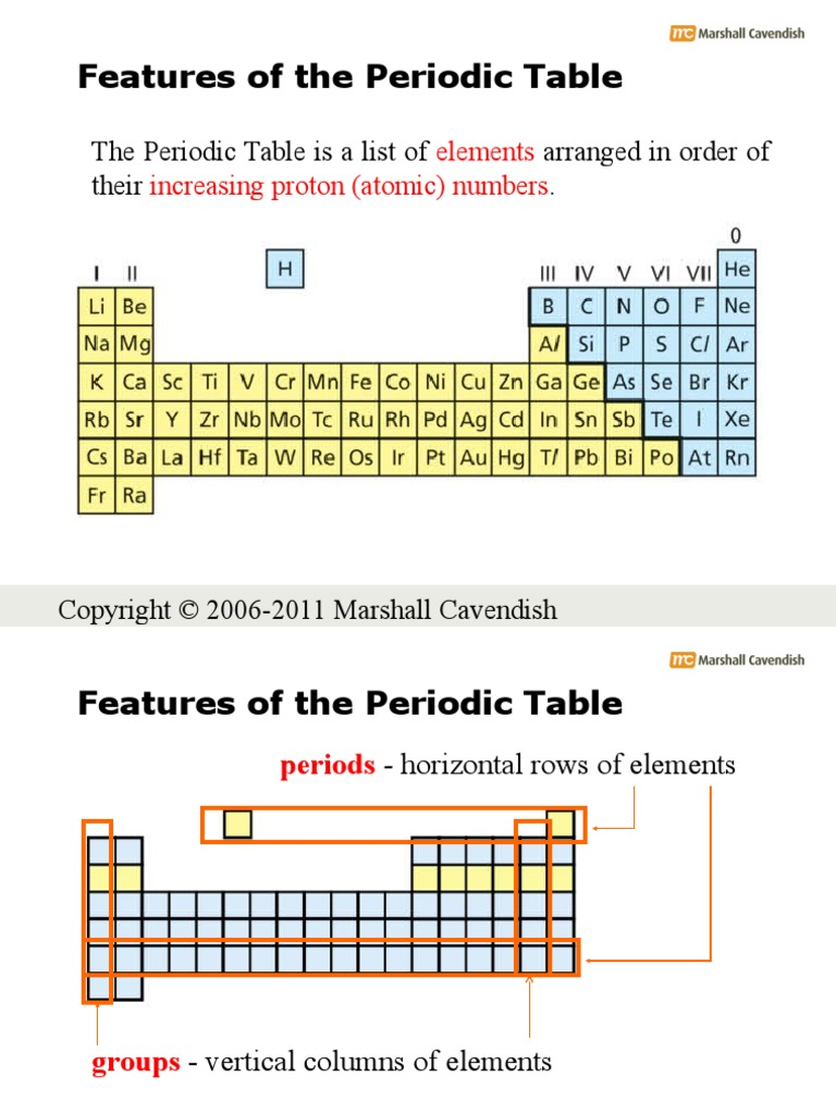 16a periodic table general ion periodic table
