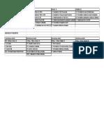 Plenarias & Sesión de Presidentes. - Sheet1