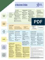Organigrama de la ONU.pdf