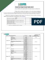 Notification IDBI Bank Manager AGM DGM Posts