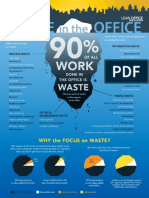 Waste in the Office