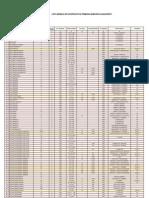 Lista Imobilelor Expertizate din punct de vedere al riscului sismic - PMB - Bucuresti