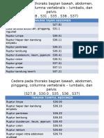 ICD Yang Biasa Digunakan Laporan Jaga,