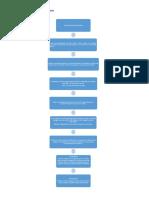 Diagramadeflujocerveza_SMartínez