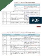 Comparison of BLL (2006 vs 2013) as Per Gazette