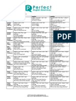 all_tenses_form_cheatsheet.pdf