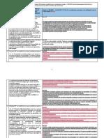 Tabel comparativ_Modificări aduse legii 50 și 350 de OUG 100_2016.pdf