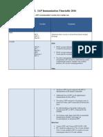 Table I-IAP Immunization Schedule 2016-Final