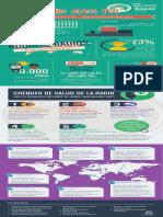 Infografía Día Mundial de la Radio 2017