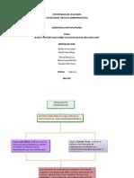 Mapa Conceptual de Manuales de organizacion