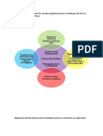 Diagramas de Relación Entre Los Conceptos Epistémicos Para La Enseñanza Del Arte