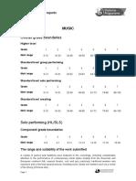 Music Subject Report 2012