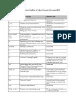 Implementation Schedule (CG Code 2012)