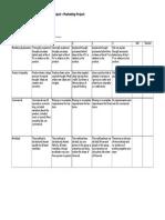 ibt marketing project rubric