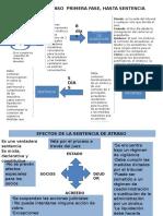 ESQUEMA DEL PROCESO DE ATRASO.pptx