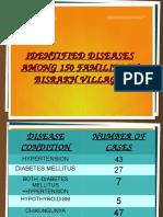 Diseases Identified