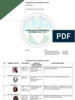 Cronologia Presidencial Guatemala