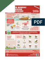 Situation Mondiale Alimentation