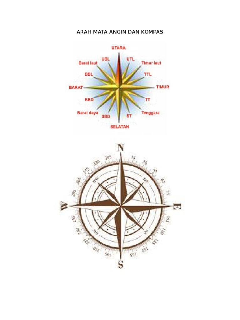 Arah Mata Angin Dan Kompas