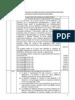 Decreto Ministeriale 308 Del 15 Maggio 2014 Tabella a Valutazione Titoli II Fascia Graduatorie Istituto Docenti