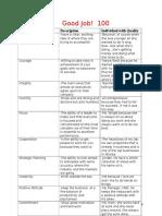 idt 10 qualities of good leaders studentsample1