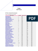 World Air Forces Cuba.docx