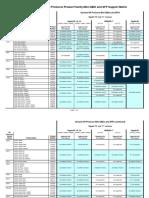 HP SFP Support Matrix